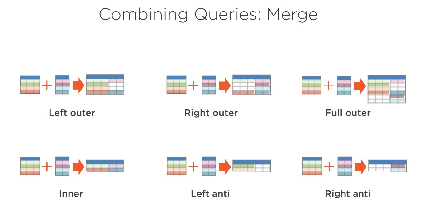 Power BI Merge Queries Step 1